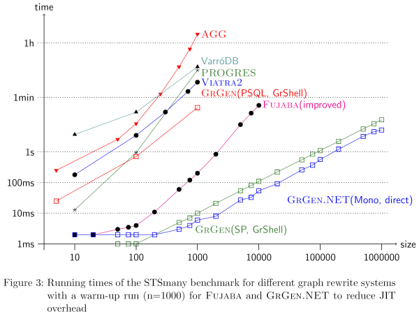 Runtimes for the mutex benchmark of the GrGen LGSP backend compared with major tools