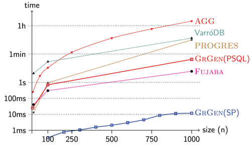 Runtimes for the mutex benchmark of the GrGen SearchPlan graph engine compared with major tools