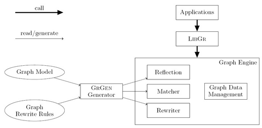 Structure of the GrGen Tool