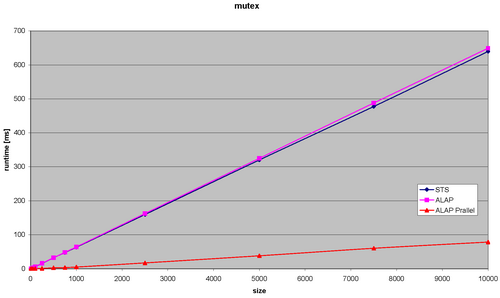 Runtimes for the mutex benchmark of the GrGen SearchPlan graph engine